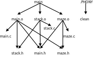 make-graph