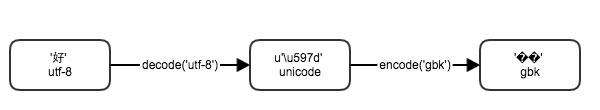 encode-decode
