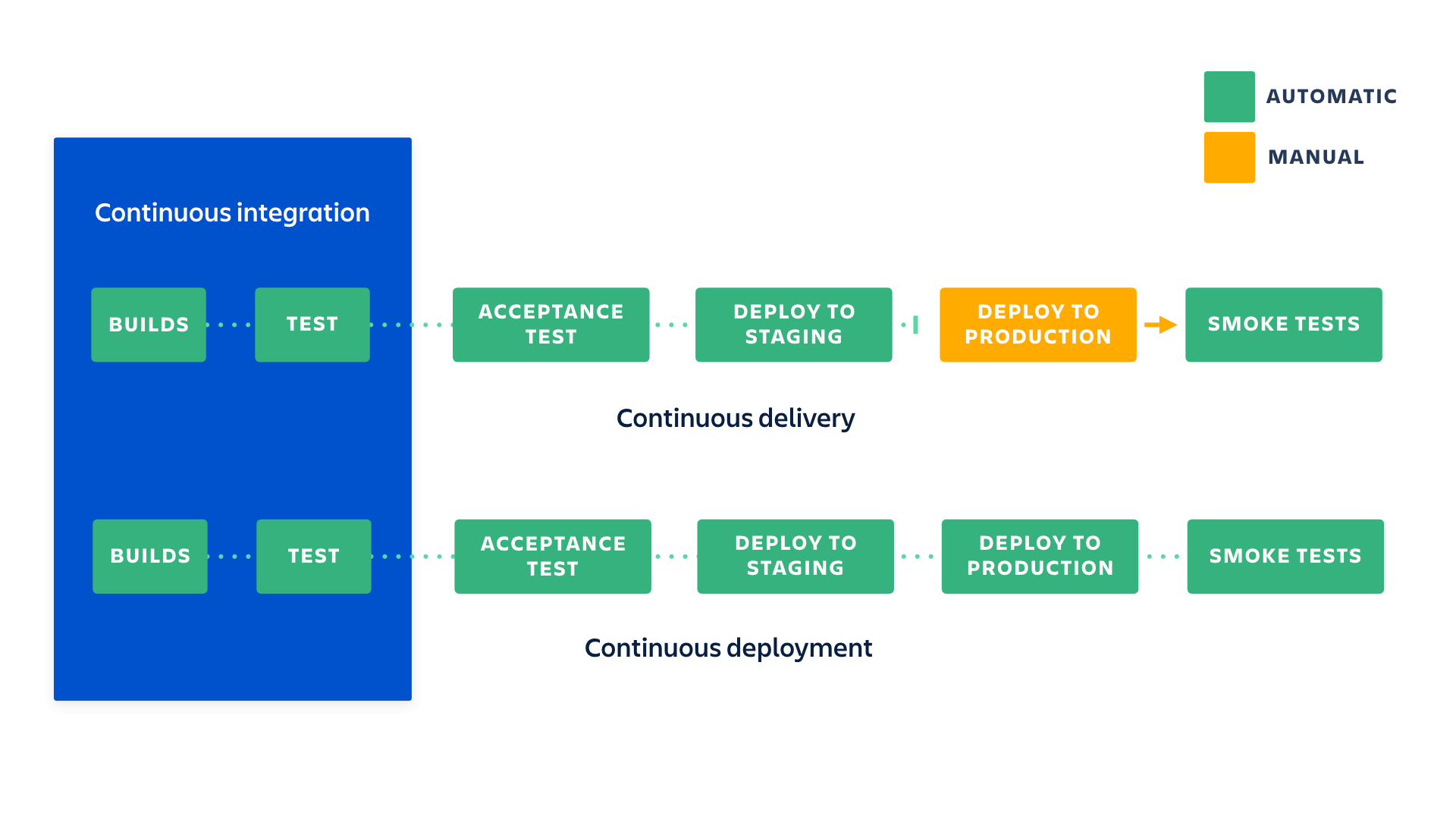Continuous Delivery V.S. Continuous Deployment